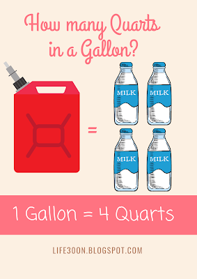 How many Quarts in a Gallon?