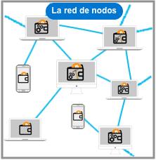 Red de nodos en criptomonedas