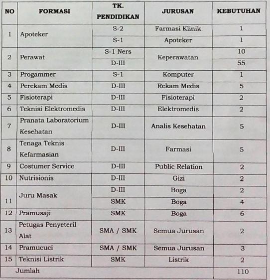 Lowongan Tenaga Kesehatan, Lowongan Non Pegawai Negeri Sipil RSUD Kota Semarang