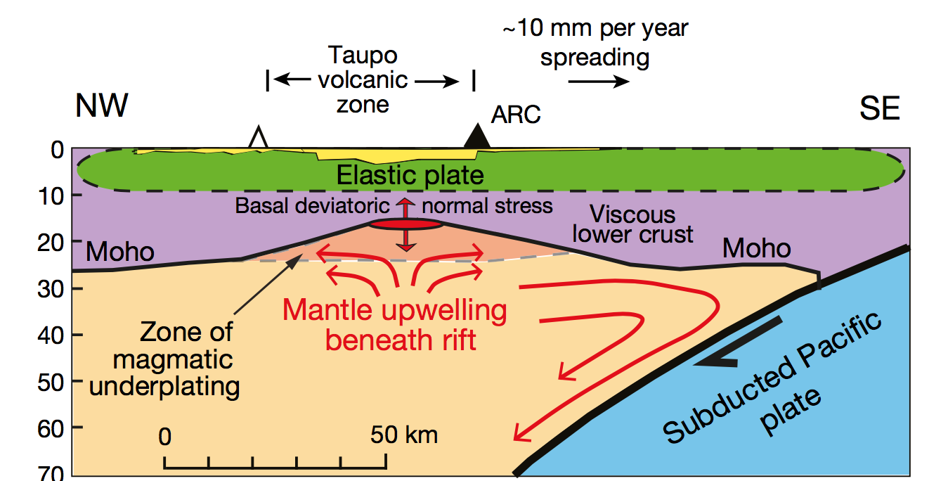 hight resolution of earth s mantle deep beneath the north island volcano zone is melting volcano shield diagram mantle volcano diagram