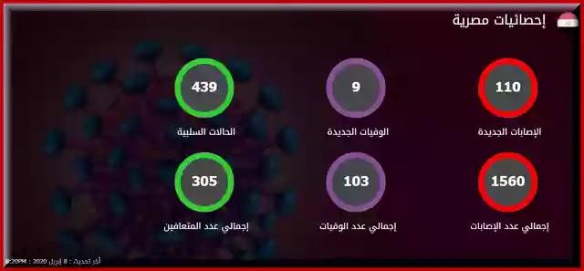 عدد اصابات كورونا في مصر اليوم الاربعاء 8-4-2020
