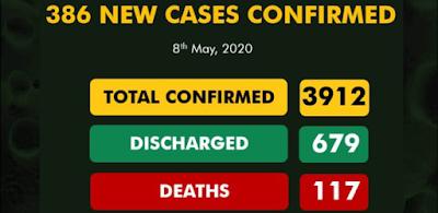 386 New Cases Of Coronavirus Recorded In Nigeria