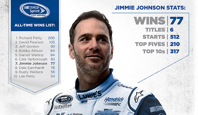 Jimmie Johnson Passes Dale Earnhardt on all-time wins list