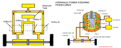 Cara Kerja Power Steering Hidrolik
