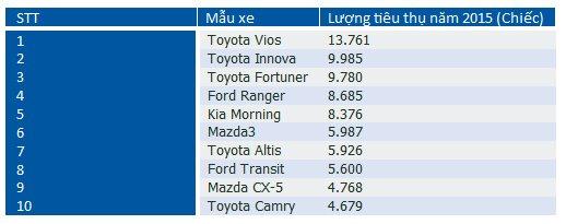 doanh so 10 xe ban chay nhat 2015 - Giá xe Mazda - Muaxegiatot.vn