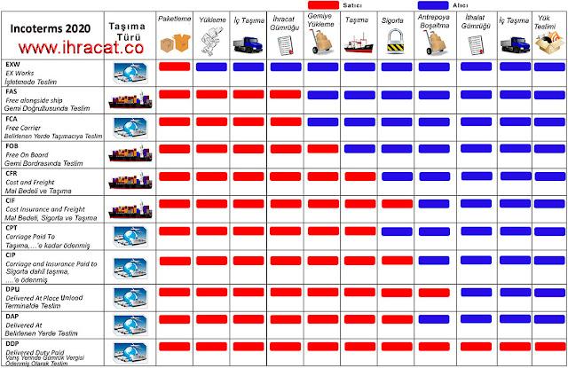 teslim şekilleri, INCOTERMS 2020 chart, ihracat.co