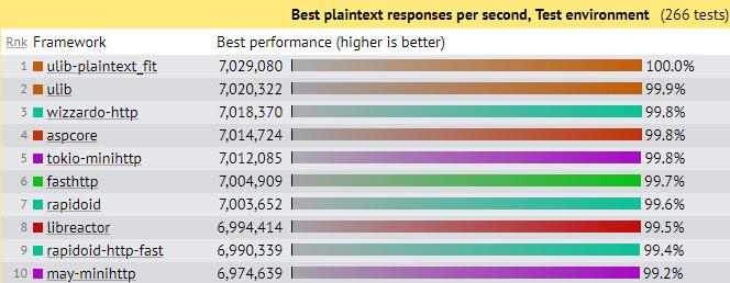 Ranking de becnhmarks de Techempower