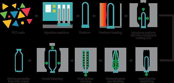diagrama del proceso de fabricación de botellas de PET
