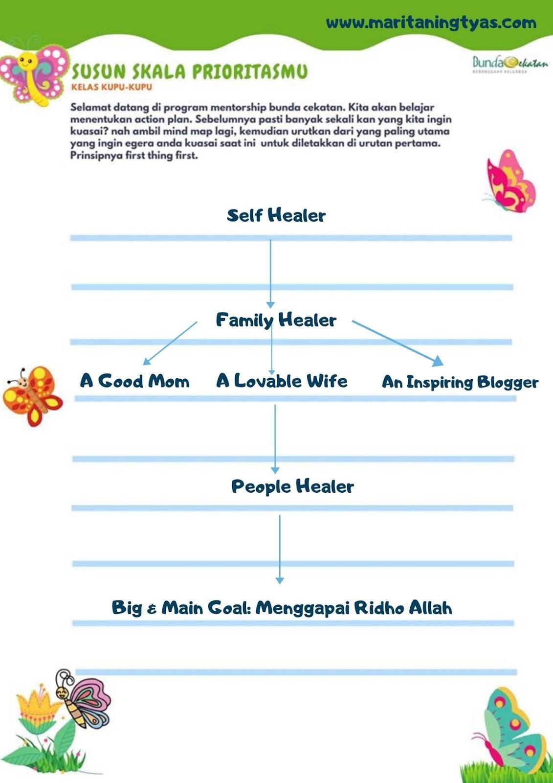 jurnal bunda cekatan #1 tahap kupu-kupu pekan 3 memilih skala prioritas