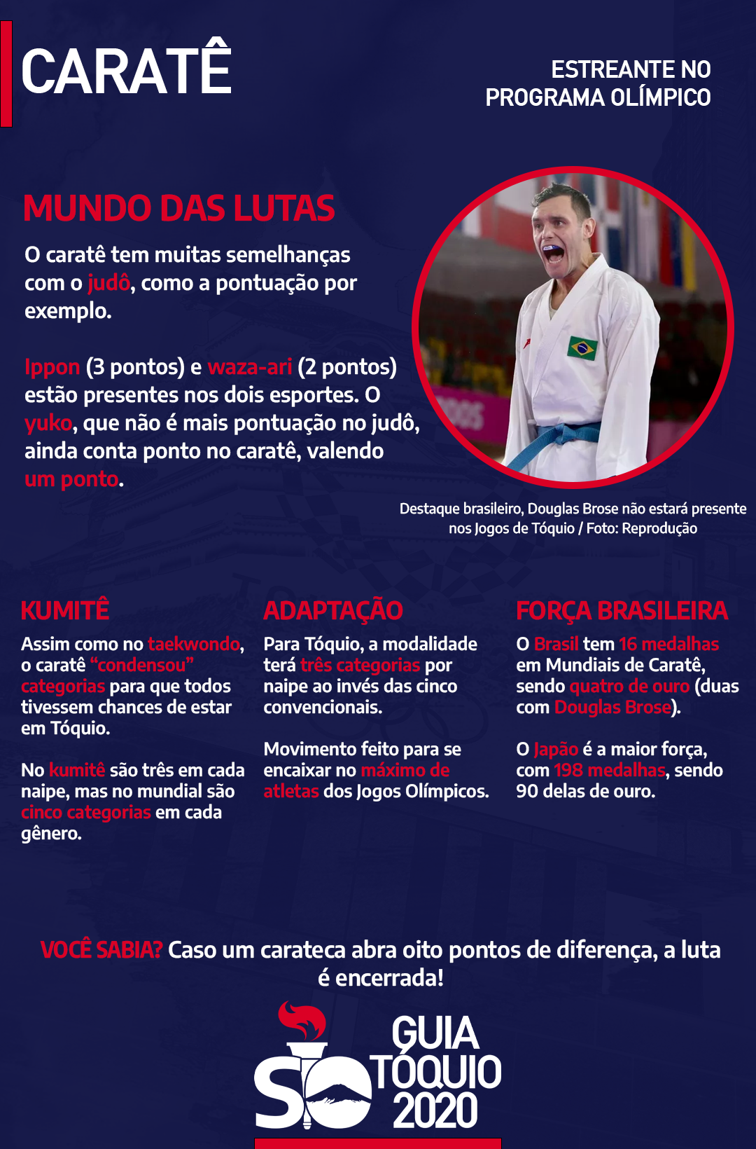 Douglas Brose Brasil caratê Olimpíadas