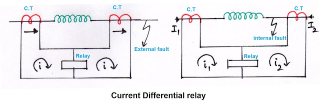 current differential relay, current type differential relay, current differential relay working, current differential relay operation, current differential relay with external fault, current differential relay with internal fault,