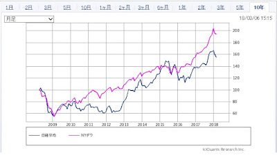日本株とダウの値動きの違い