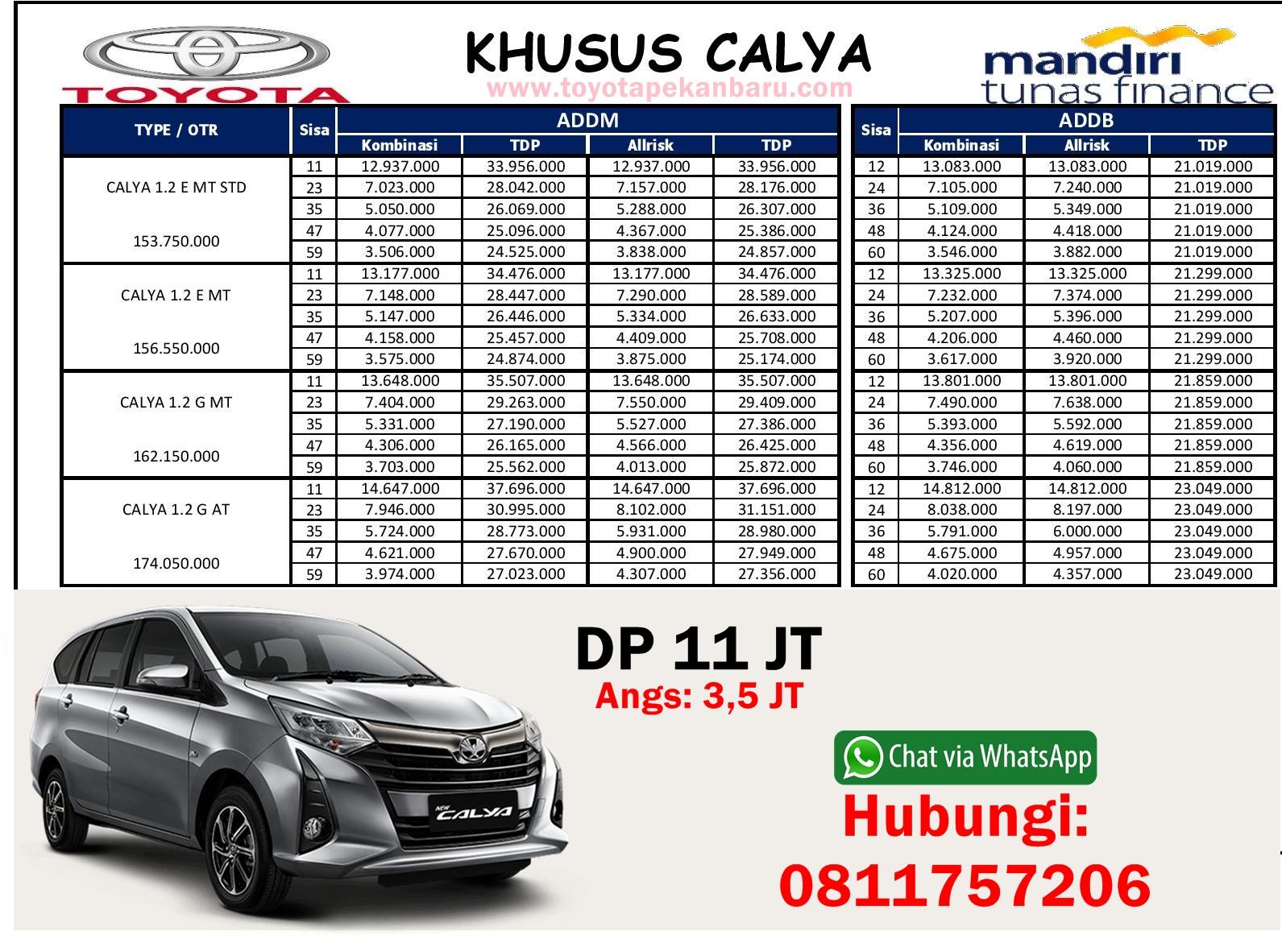 Kelebihan Kekurangan Harga Kredit Toyota Calya Perbandingan Harga
