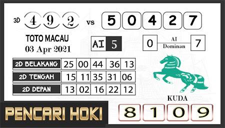 Prediksi Pencari Hoki Group Macau Sabtu 03 April 2021