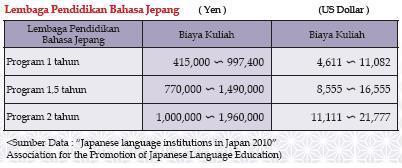 biaya lembaga pendidikan di jepang