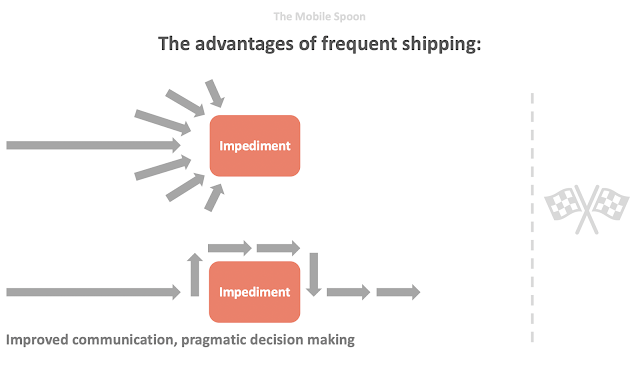 The advantages of frequent shipping - communication and pragmatic decision making