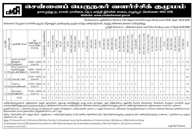 CMDA Chennai Recruitment 2020