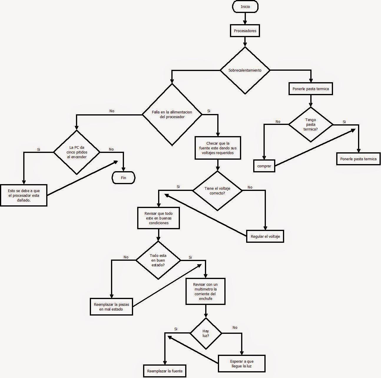 Soporte A Distancia Diagramas De Flujo De Hardware