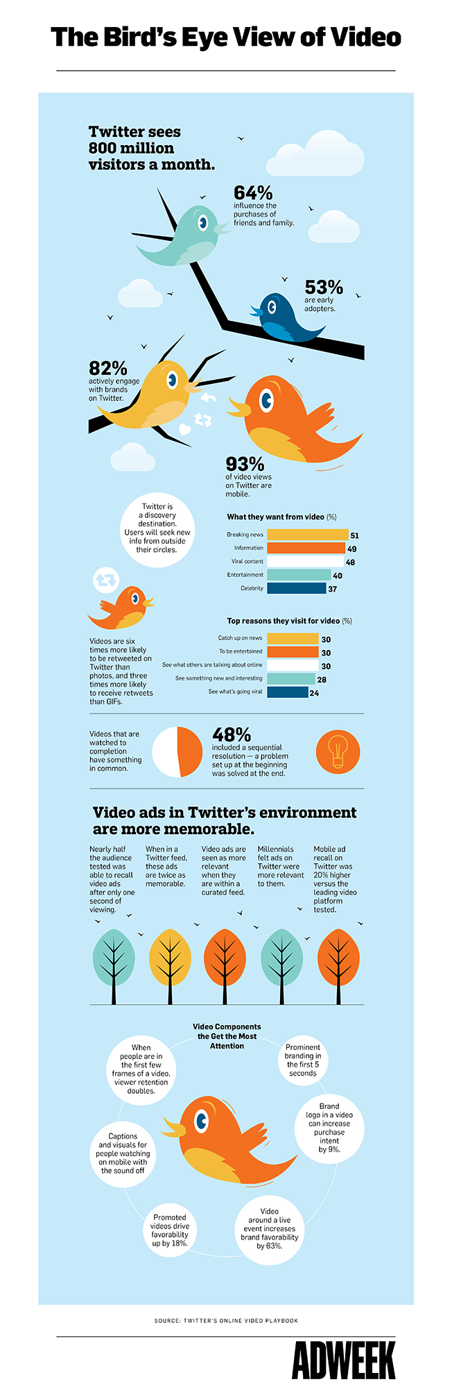 Why Video Should Be #1 In Your Twitter Strategy - #Infographic