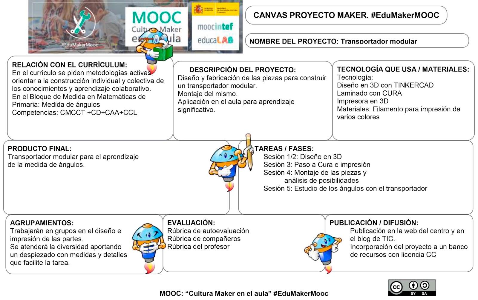 ArgallandoTIC: Reto 4 MOOC Cultura Maker: Análisis de un proyecto