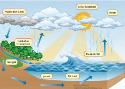 10 manfaat hidrosfer bagi kehidupan didunia