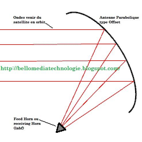 bello media technologie le guide sur comment fait l 39 alignement d 39 une grande antenne parabolique. Black Bedroom Furniture Sets. Home Design Ideas