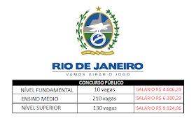 RJ publica EDITAL de concurso com vagas para todas as escolaridades e salários de R$ 4.606,29