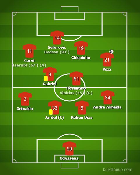 Santa Clara - Benfica - Liga NOS 2019/20