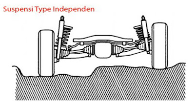 sistem suspensi Independent.