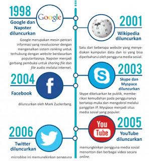 Timeline Perkembangan Media Sosial