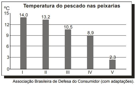 O gráfico apresenta resultados de um estudo acerca da temperatura de peixes frescos vendidos em cinco peixarias. O ideal é que esses peixes sejam vendidos com temperaturas entre 2 ºC e 4 ºC.
