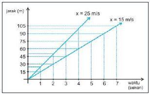 Grafik jarak terhadap waktu untuk benda yang bergerak lurus beraturan dengan kecepatan tetap 15 m/s dan kecepatan tetap 25 m/s.