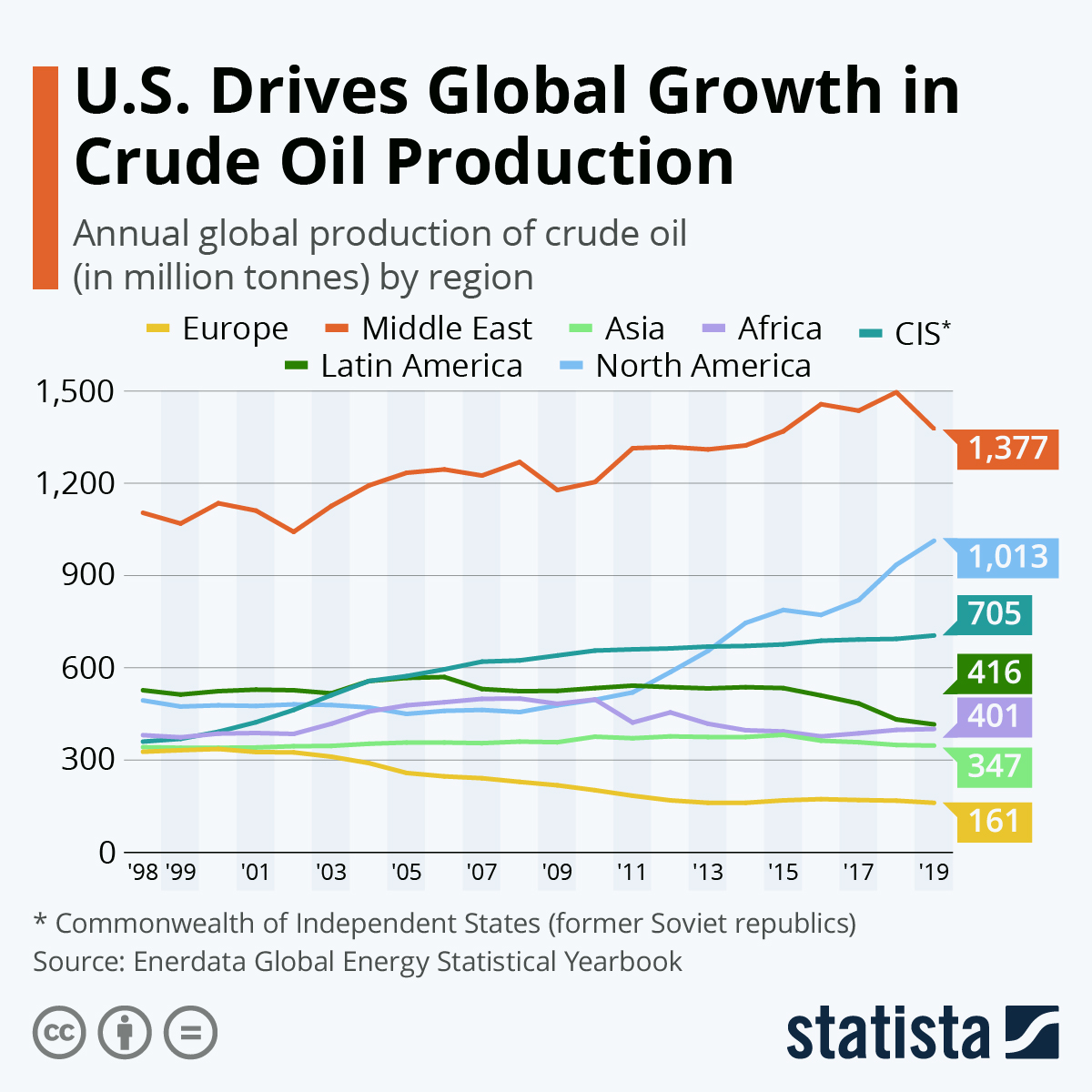 U.S. Drives Global Growth in Crude Oil Production #infographic