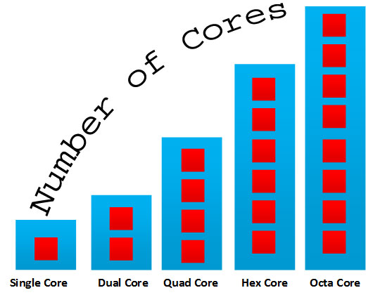 Mobile Dual Core X Quad Core? Such A Difference?
