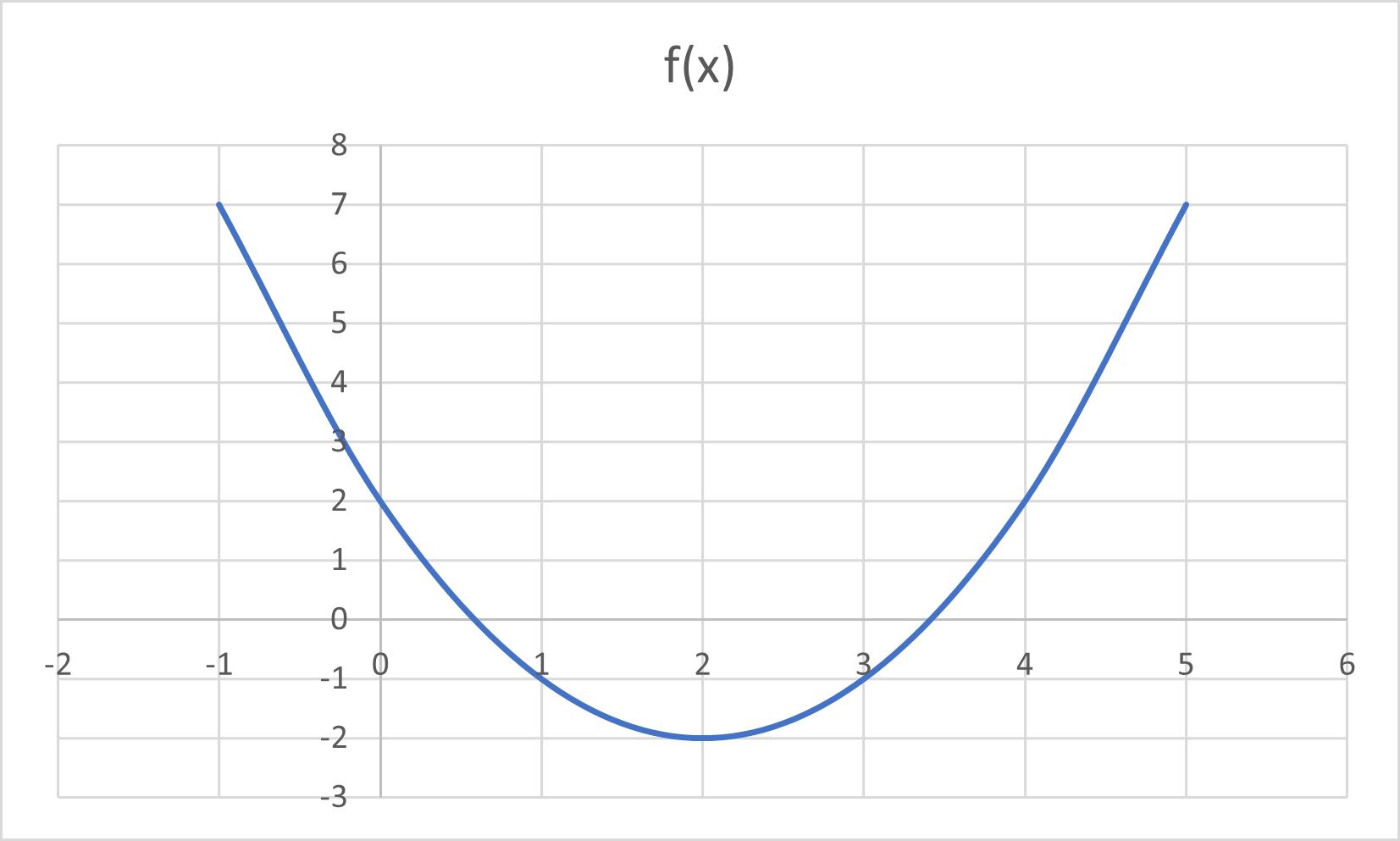 Output Grafik Fungsi Kuadrat