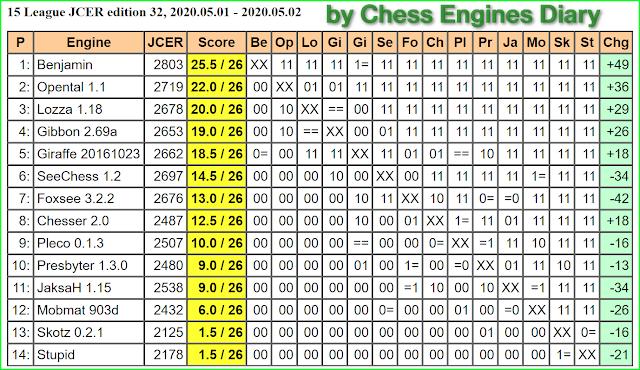 JCER Tournament 2020 - Page 5 2020.05.01.15League.ed.32