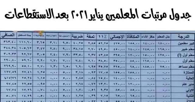 جدول مرتبات المعلمين فبرابر 2021 بعد الاستقطاعات