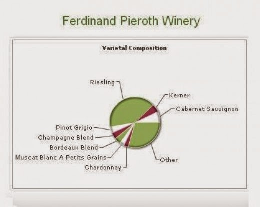 Ferdinand Pieroth Winery chart