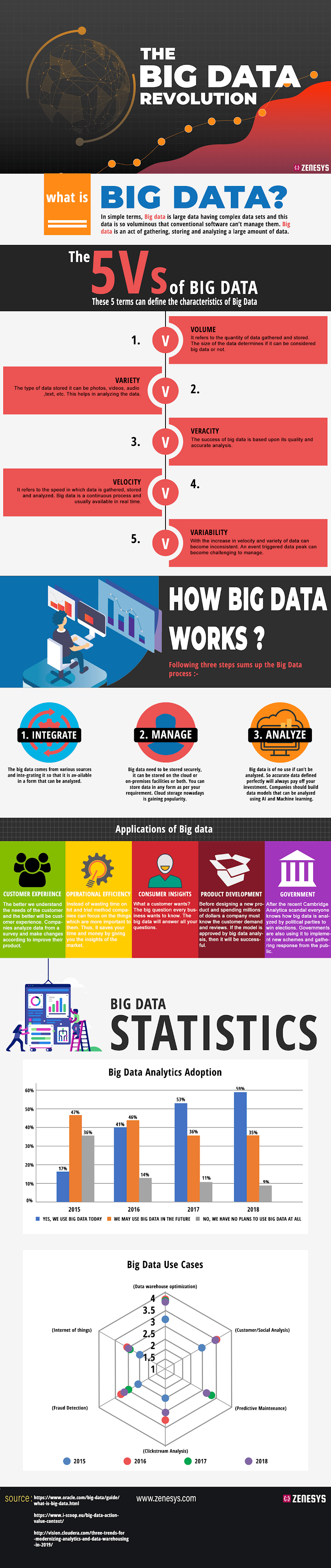 The Big Data Revolution #infographic