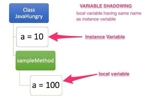 variable shadowing in java