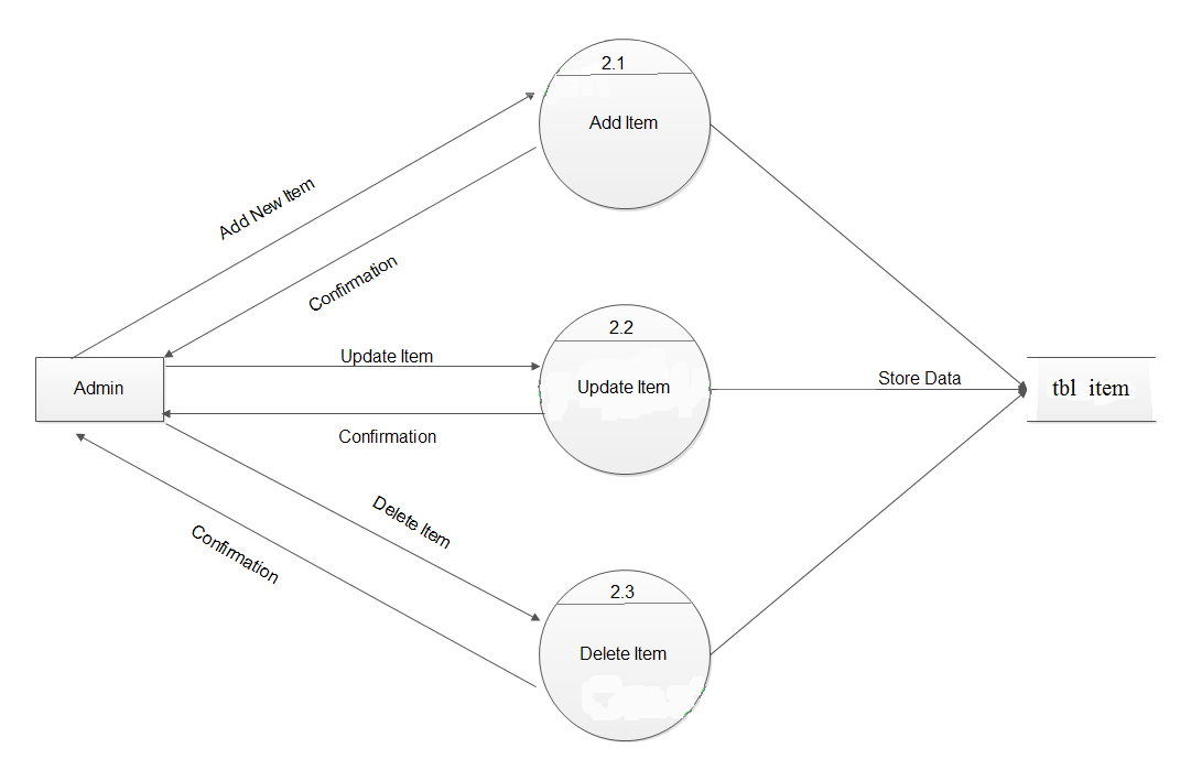 candy store dfd context diagram example