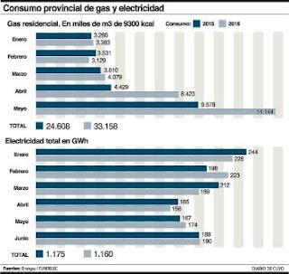 En el caso del gas, los últimos registros de Enargas son hasta mayo y en el acumulado también se nota el incremento. La suba del consumo residencial de los primeros 5 meses en comparación con el mismo lapso del 2015 es del 34,77% (ver infografía). El año pasado los sanjuaninos consumieron de enero a mayo un total de 24.608.000 m3 de gas natural mientras que este año en el mismo período se alcanzaron los 33.158.000 m3. En los comercios también subió ya que el año pasado en ese tiempo demandaron 3.517.000 m3 y este año trepó a 4.655.000 m3 (un 32,35% más). Los únicos que redujeron el consumo interanual fueron las industrias porque cayó su demanda en un 18,65% -de 81.904.000 m3 bajó a 66.621.000-.