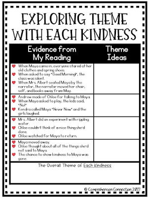 This post includes step by step ideas to help the classroom teacher demonstrate theme using the book, Each Kindness by Jacqueline Woodson.