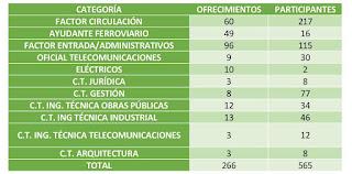 Datos ofrecimiento 2018 ADIF