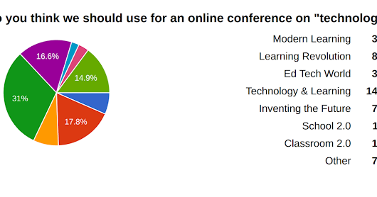 First Raw Results from the Modern Learning Survey at modernlearning.com