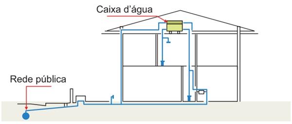 caixa dagua