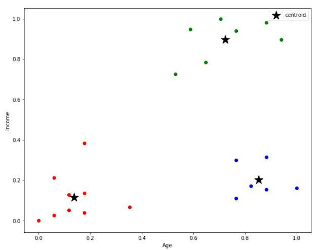 centroids_scatter_plot