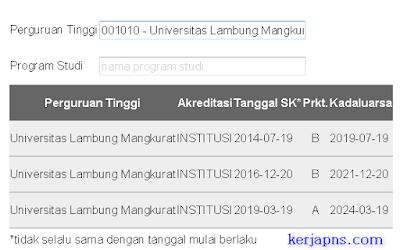 cara ketahui data akreditasi sekolah tinggi universitas akademi politeknik