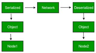 Keunggulan Serialisasi pada Java