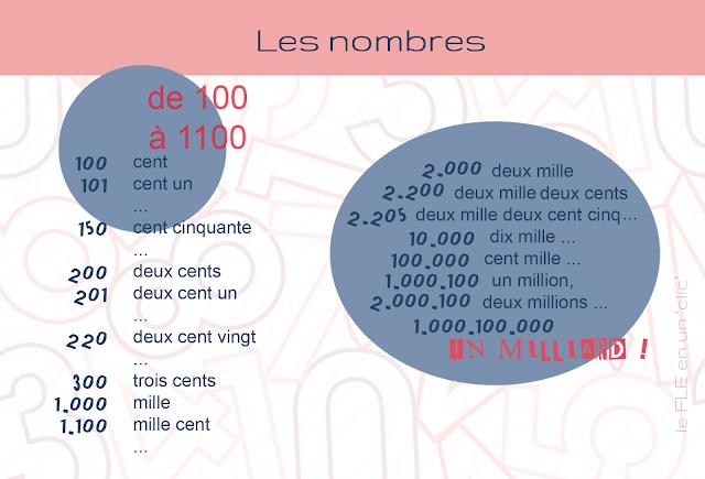 les nombres, FLE, infographie, le FLE en un 'clic'